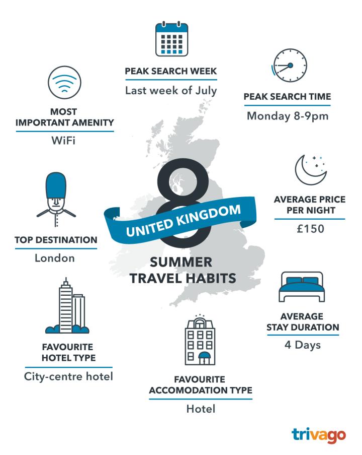 Infographics_Summer-Travel-Habits_UK